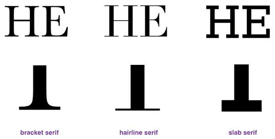 怎样区分衬线字体与无衬线字体?